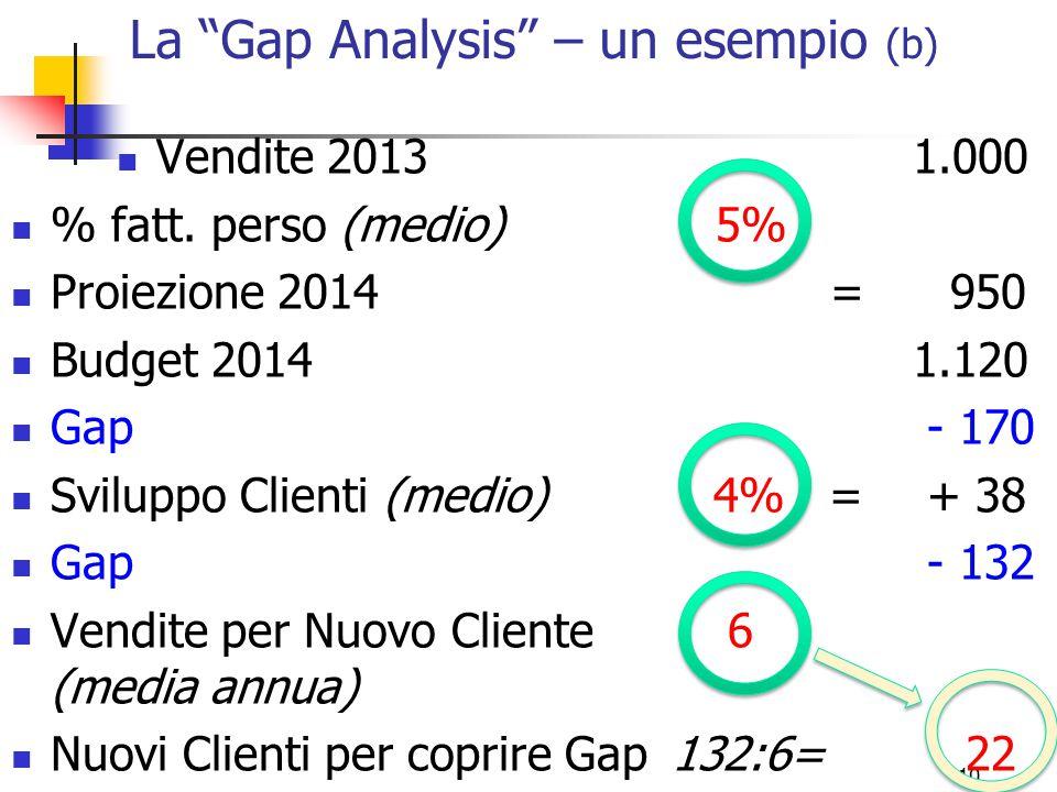 10 Vendite 2013 % fatt. perso (medio) Proiezione 2014 Budget 2014 Gap Sviluppo Clienti (medio) Gap Vendite per Nuovo Cliente (media annua) Nuovi Clien