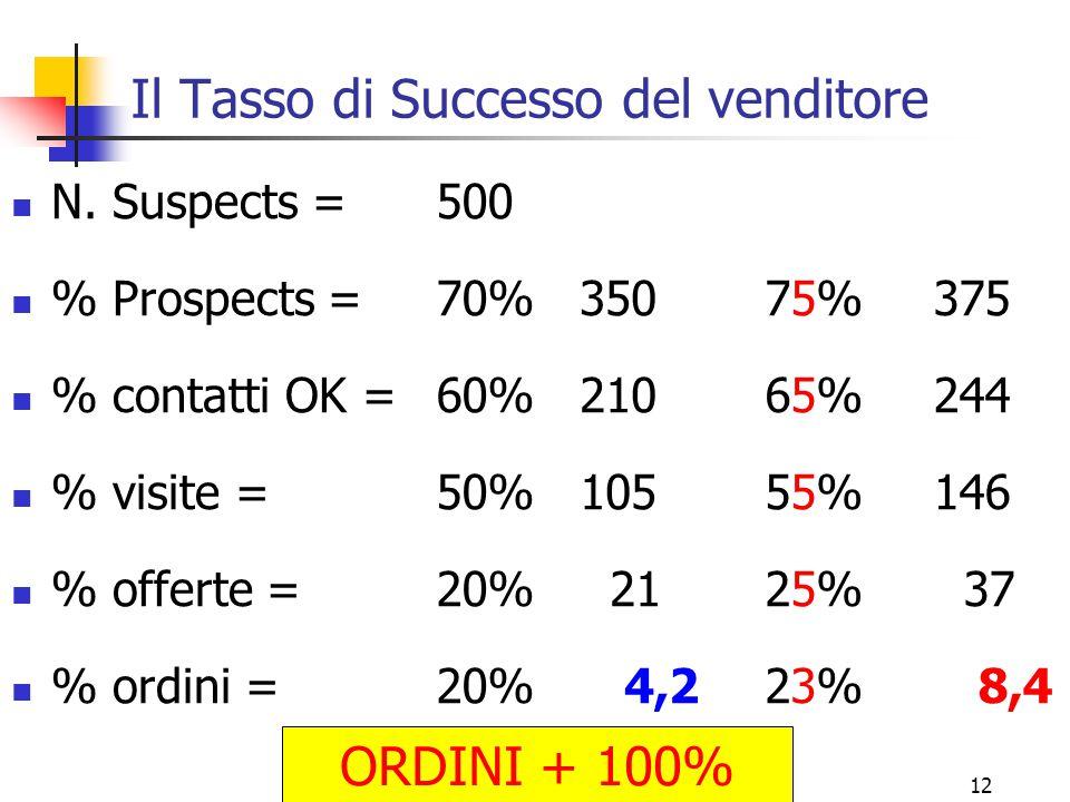 12 Il Tasso di Successo del venditore N. Suspects = % Prospects = % contatti OK = % visite = % offerte = % ordini = 500 70% 60% 50% 20% 350 210 105 21