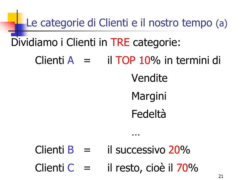 21 Le categorie di Clienti e il nostro tempo (a) Dividiamo i Clienti in TRE categorie: Clienti A= il TOP 10% in termini di Vendite Margini Fedeltà … C