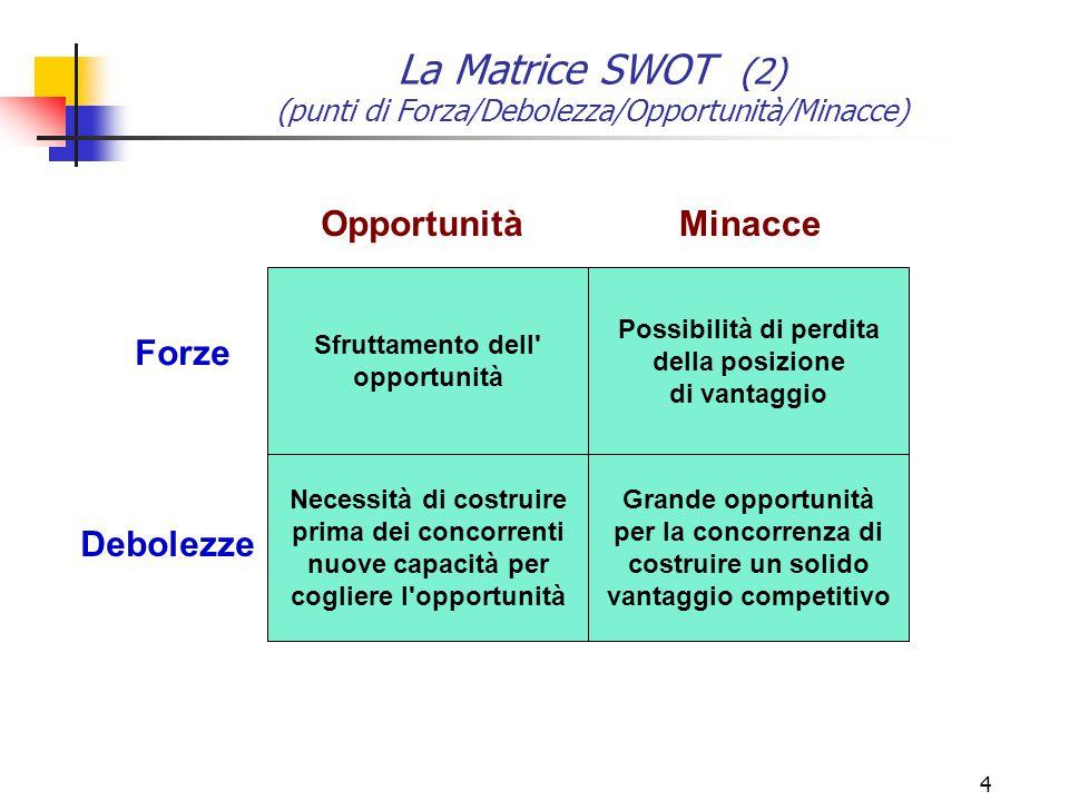 4 Sfruttamento dell' opportunità Necessità di costruire prima dei concorrenti nuove capacità per cogliere l'opportunità Grande opportunità per la conc