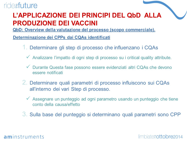 Determinazione dei CPPs dai CQAs identificati 1. Determinare gli step di processo che influenzano i CQAs Analizzare l'impatto di ogni step di processo