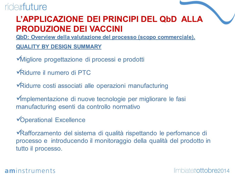 QUALITY BY DESIGN SUMMARY Migliore progettazione di processi e prodotti Ridurre il numero di PTC Ridurre costi associati alle operazioni manufacturing