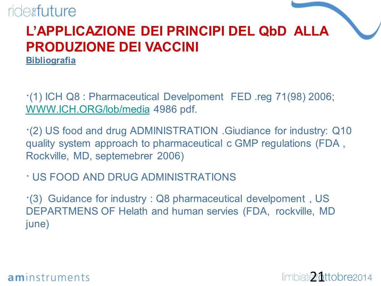  (1) ICH Q8 : Pharmaceutical Develpoment FED.reg 71(98) 2006; WWW.ICH.ORG/lob/media 4986 pdf. WWW.ICH.ORG/lob/media  (2) US food and drug ADMINISTRA