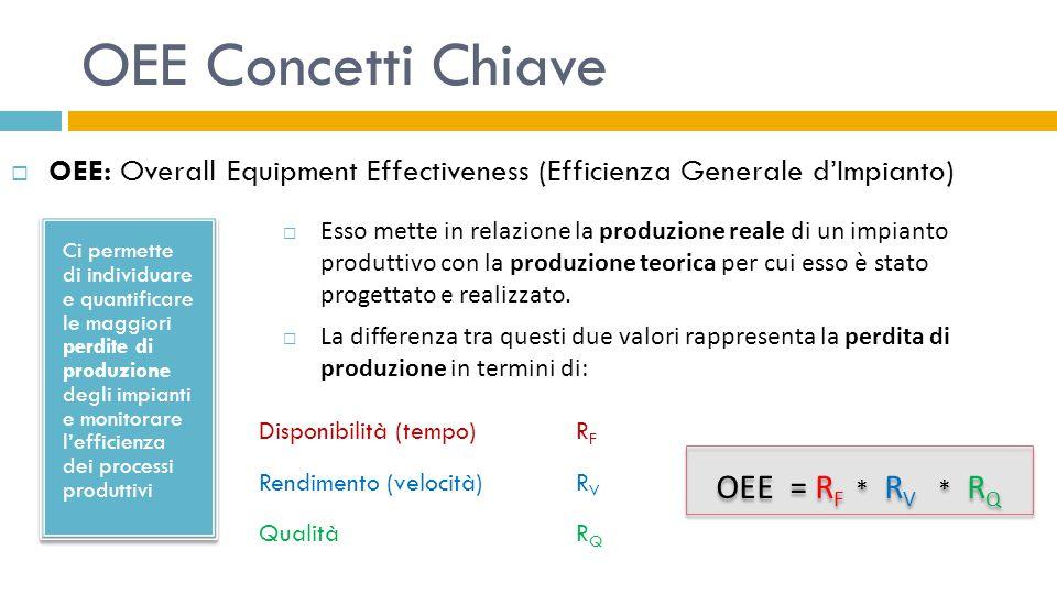 OEE Concetti Chiave  OEE: Overall Equipment Effectiveness (Efficienza Generale d'Impianto) Ci permette di individuare e quantificare le maggiori perd
