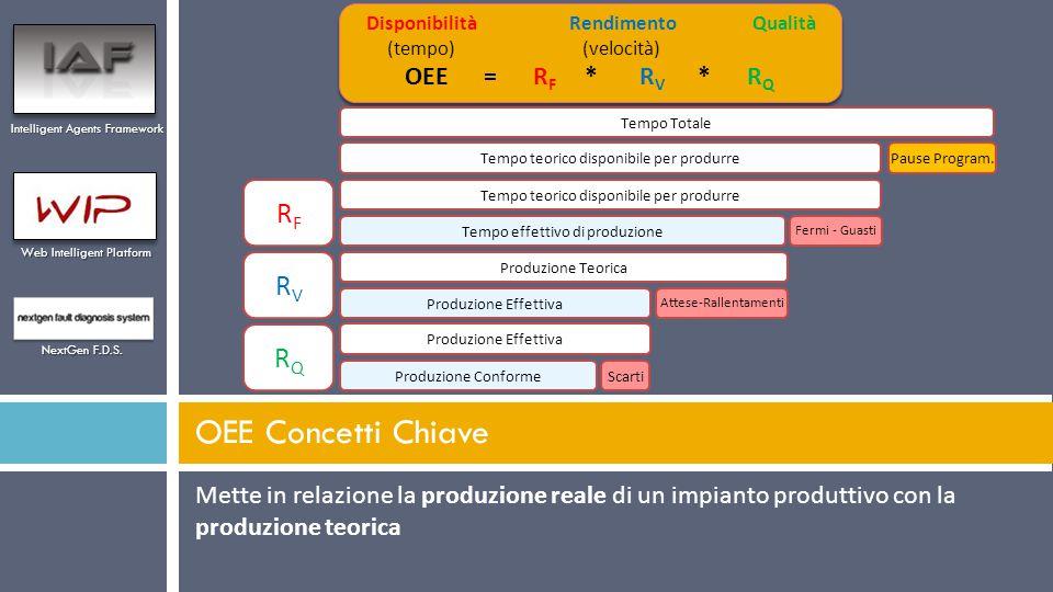 Mette in relazione la produzione reale di un impianto produttivo con la produzione teorica OEE Concetti Chiave Intelligent Agents Framework Web Intell