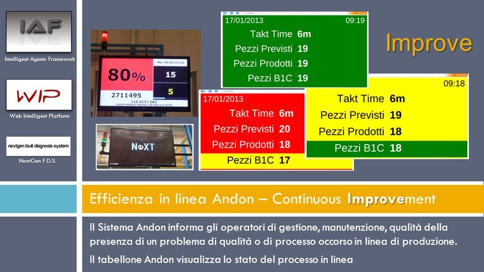 Il Sistema Andon informa gli operatori di gestione, manutenzione, qualità della presenza di un problema di qualità o di processo occorso in linea di p