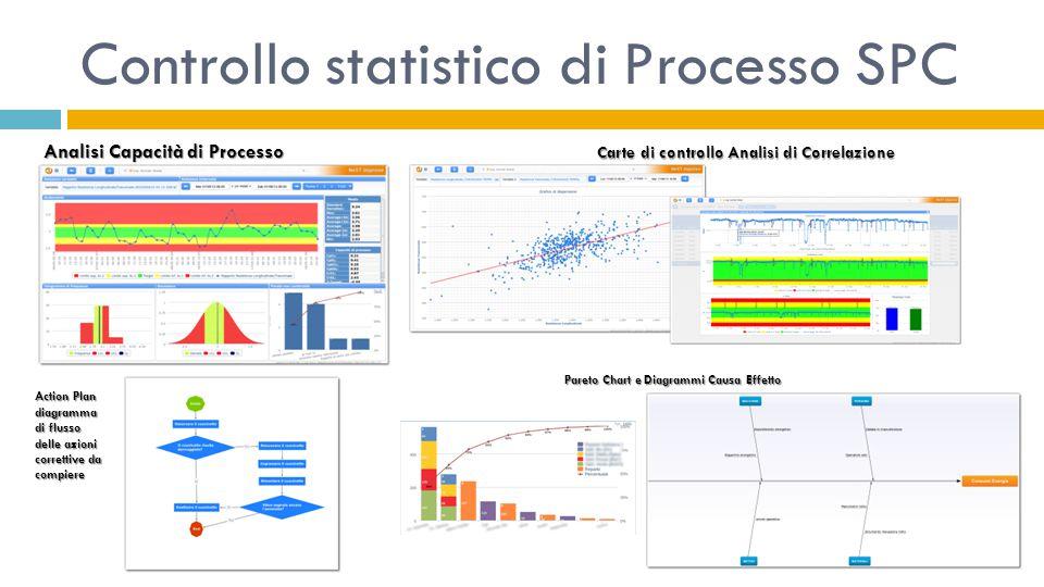 Controllo statistico di Processo SPC Analisi Capacità di Processo Carte di controllo Analisi di Correlazione Action Plan diagramma di flusso delle azi