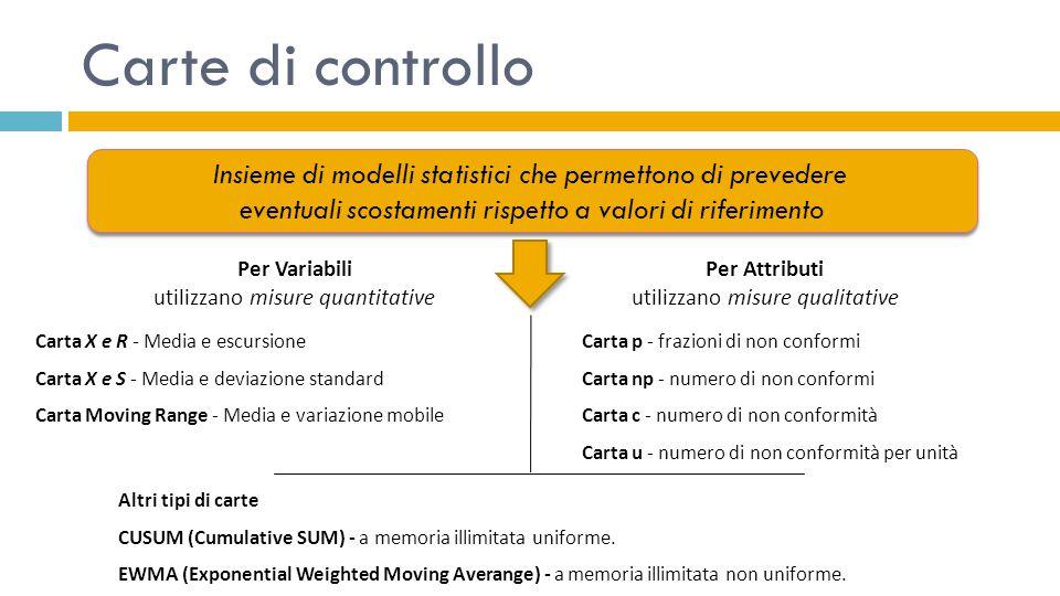 Carte di controllo Insieme di modelli statistici che permettono di prevedere eventuali scostamenti rispetto a valori di riferimento Insieme di modelli