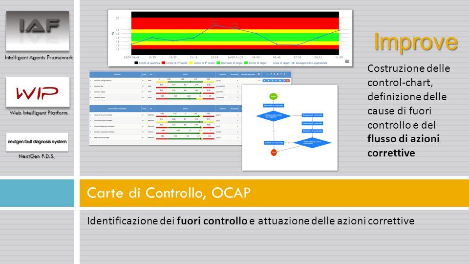 Identificazione dei fuori controllo e attuazione delle azioni correttive Carte di Controllo, OCAP Intelligent Agents Framework Web Intelligent Platfor
