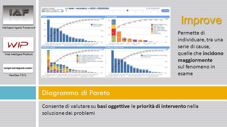 Consente di valutare su basi oggettive le priorità di intervento nella soluzione dei problemi Diagramma di Pareto Intelligent Agents Framework Web Int