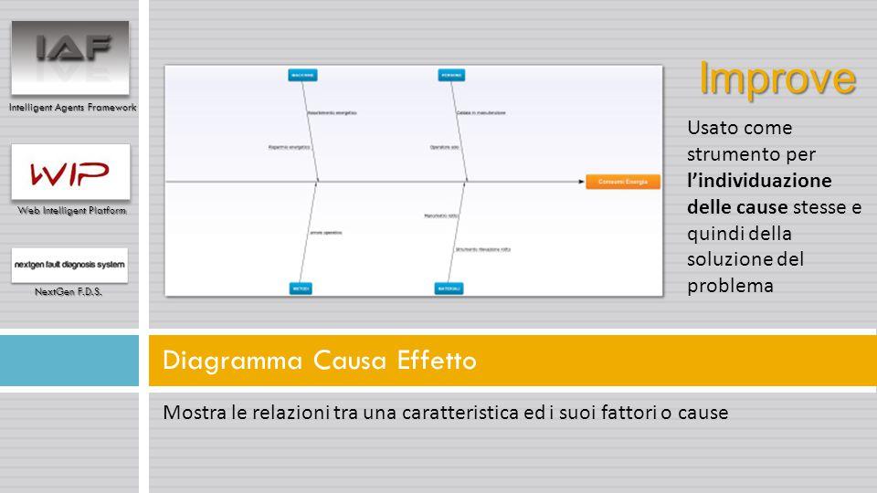 Mostra le relazioni tra una caratteristica ed i suoi fattori o cause Diagramma Causa Effetto Intelligent Agents Framework Web Intelligent Platform Nex