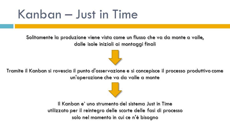 Kanban – Just in Time Tramite il Kanban si rovescia il punto d'osservazione e si concepisce il processo produttivo come un'operazione che va da valle