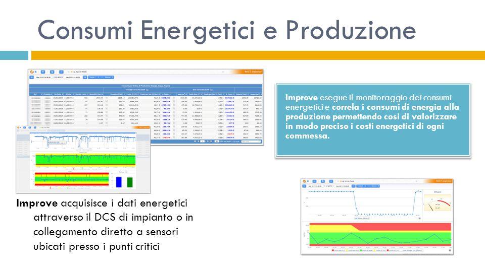 Consumi Energetici e Produzione Improve esegue il monitoraggio dei consumi energetici e correla i consumi di energia alla produzione permettendo cosi