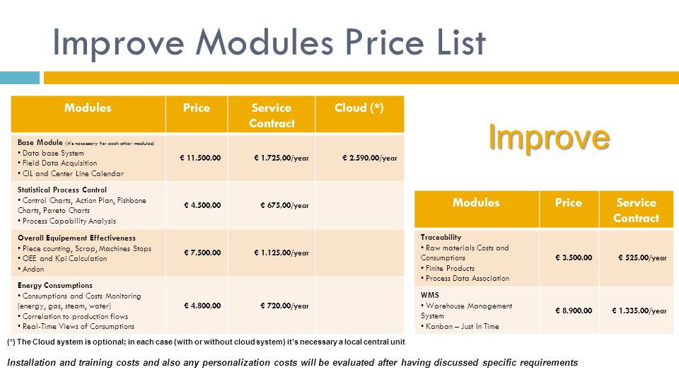 Improve Modules Price List ModulesPriceService Contract Cloud (*) Base Module (it's necessary for each other modules) Data base System Field Data Acquisition CIL and Center Line Calendar € 11.500,00€ 1.725,00/year€ 2.590,00/year Statistical Process Control Control Charts, Action Plan, Fishbone Charts, Pareto Charts Process Capability Analysis € 4.500,00€ 675,00/year Overall Equipement Effectiveness Piece counting, Scrap, Machines Stops OEE and Kpi Calculation Andon € 7.500,00€ 1.125,00/year Energy Consumptions Consumptions and Costs Monitoring (energy, gas, steam, water) Correlation to production flows Real-Time Views of Consumptions € 4.800,00€ 720,00/year (*) The Cloud system is optional; in each case (with or without cloud system) it's necessary a local central unit ModulesPriceService Contract Traceability Raw materials Costs and Consumptions Finite Products Process Data Association € 3.500,00€ 525,00/year WMS Warehouse Management System Kanban – Just In Time € 8.900,00€ 1.335,00/year Improve Installation and training costs and also any personalization costs will be evaluated after having discussed specific requirements