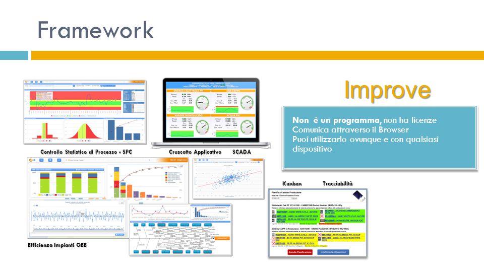 Framework Controllo Statistico di Processo - SPC Cruscotto Applicativo SCADA Efficienza Impianti OEE Kanban Tracciabilità Non è un programma, non ha l