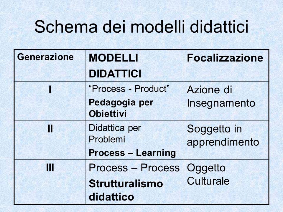 """Schema dei modelli didattici Generazione MODELLI DIDATTICI Focalizzazione I """"Process - Product"""" Pedagogia per Obiettivi Azione di Insegnamento II Dida"""
