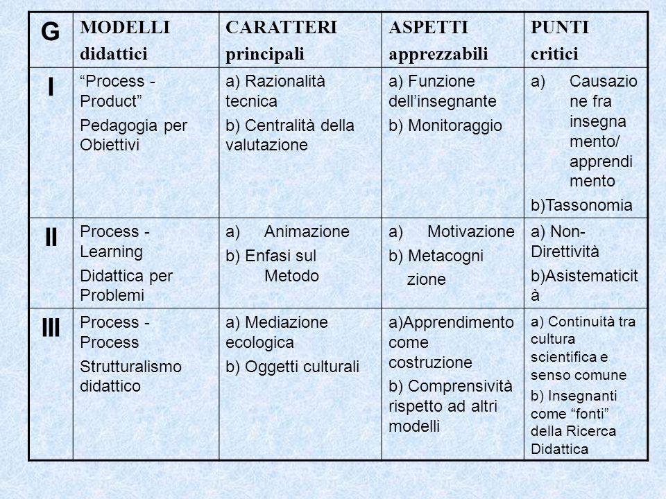 G MODELLI didattici CARATTERI principali ASPETTI apprezzabili PUNTI critici I Process - Product Pedagogia per Obiettivi a) Razionalità tecnica b) Centralità della valutazione a) Funzione dell'insegnante b) Monitoraggio a)Causazio ne fra insegna mento/ apprendi mento b)Tassonomia II Process - Learning Didattica per Problemi a)Animazione b) Enfasi sul Metodo a)Motivazione b) Metacogni zione a) Non- Direttività b)Asistematicit à III Process - Process Strutturalismo didattico a) Mediazione ecologica b) Oggetti culturali a)Apprendimento come costruzione b) Comprensività rispetto ad altri modelli a) Continuità tra cultura scientifica e senso comune b) Insegnanti come fonti della Ricerca Didattica
