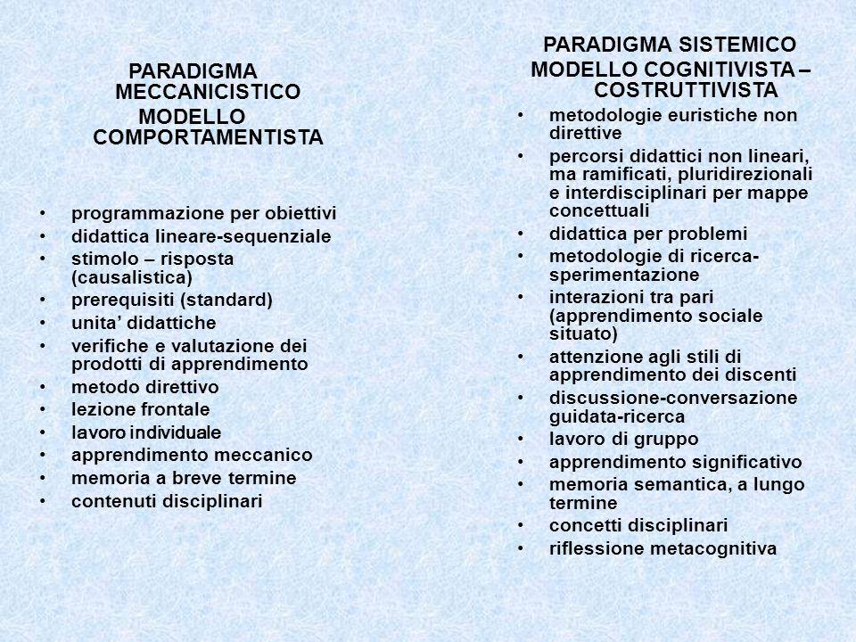 PARADIGMA MECCANICISTICO MODELLO COMPORTAMENTISTA programmazione per obiettivi didattica lineare-sequenziale stimolo – risposta (causalistica) prerequisiti (standard) unita' didattiche verifiche e valutazione dei prodotti di apprendimento metodo direttivo lezione frontale lavoro individuale apprendimento meccanico memoria a breve termine contenuti disciplinari PARADIGMA SISTEMICO MODELLO COGNITIVISTA – COSTRUTTIVISTA metodologie euristiche non direttive percorsi didattici non lineari, ma ramificati, pluridirezionali e interdisciplinari per mappe concettuali didattica per problemi metodologie di ricerca- sperimentazione interazioni tra pari (apprendimento sociale situato) attenzione agli stili di apprendimento dei discenti discussione-conversazione guidata-ricerca lavoro di gruppo apprendimento significativo memoria semantica, a lungo termine concetti disciplinari riflessione metacognitiva