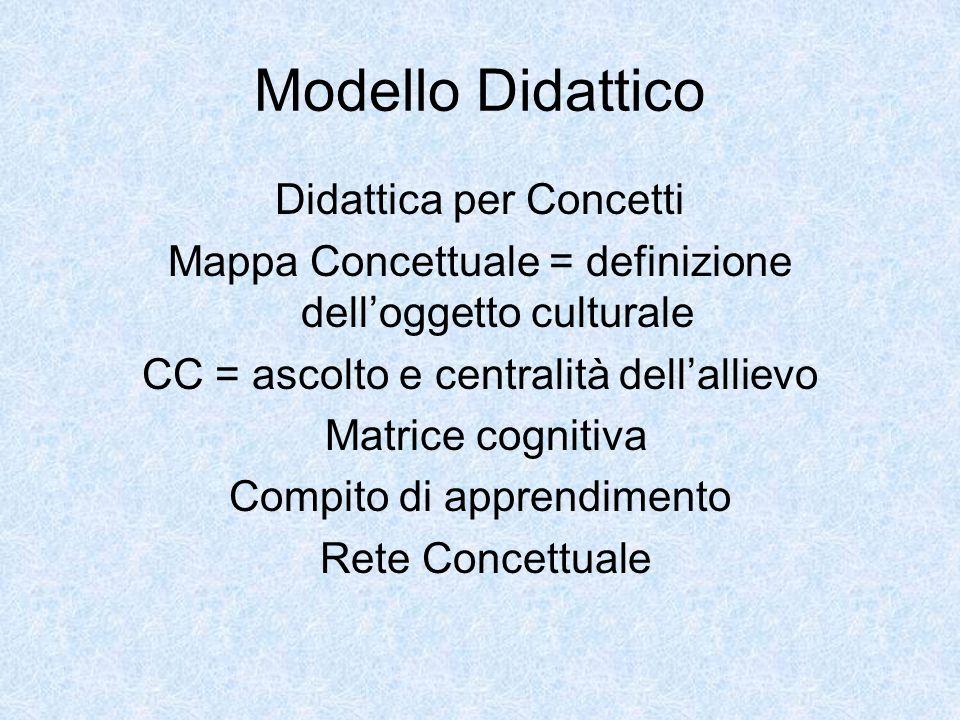 Modello Didattico Didattica per Concetti Mappa Concettuale = definizione dell'oggetto culturale CC = ascolto e centralità dell'allievo Matrice cognitiva Compito di apprendimento Rete Concettuale