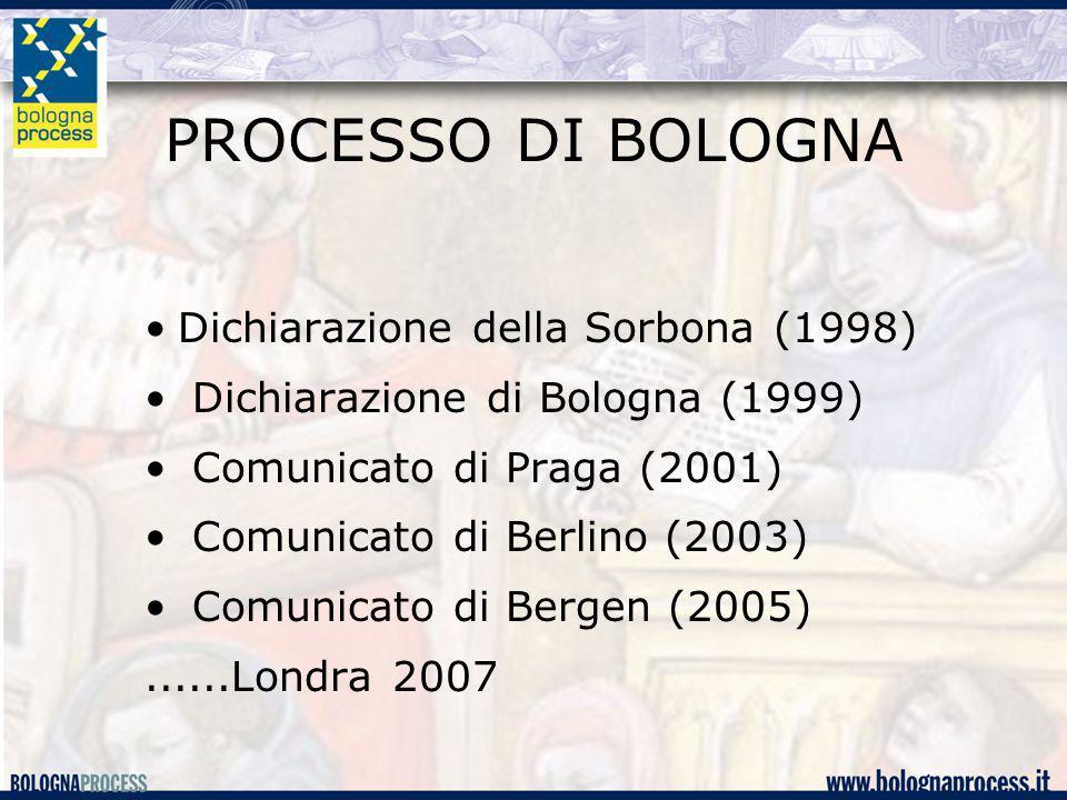PROCESSO DI BOLOGNA Dichiarazione della Sorbona (1998) Dichiarazione di Bologna (1999) Comunicato di Praga (2001) Comunicato di Berlino (2003) Comunicato di Bergen (2005)......Londra 2007