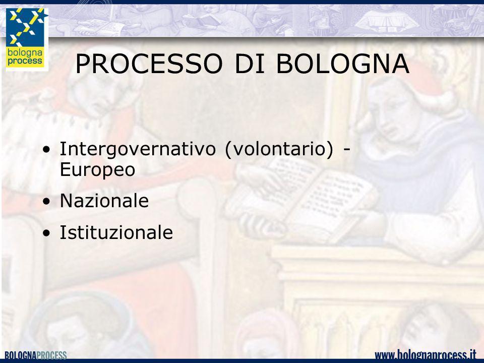 PROCESSO DI BOLOGNA Intergovernativo (volontario) - Europeo Nazionale Istituzionale