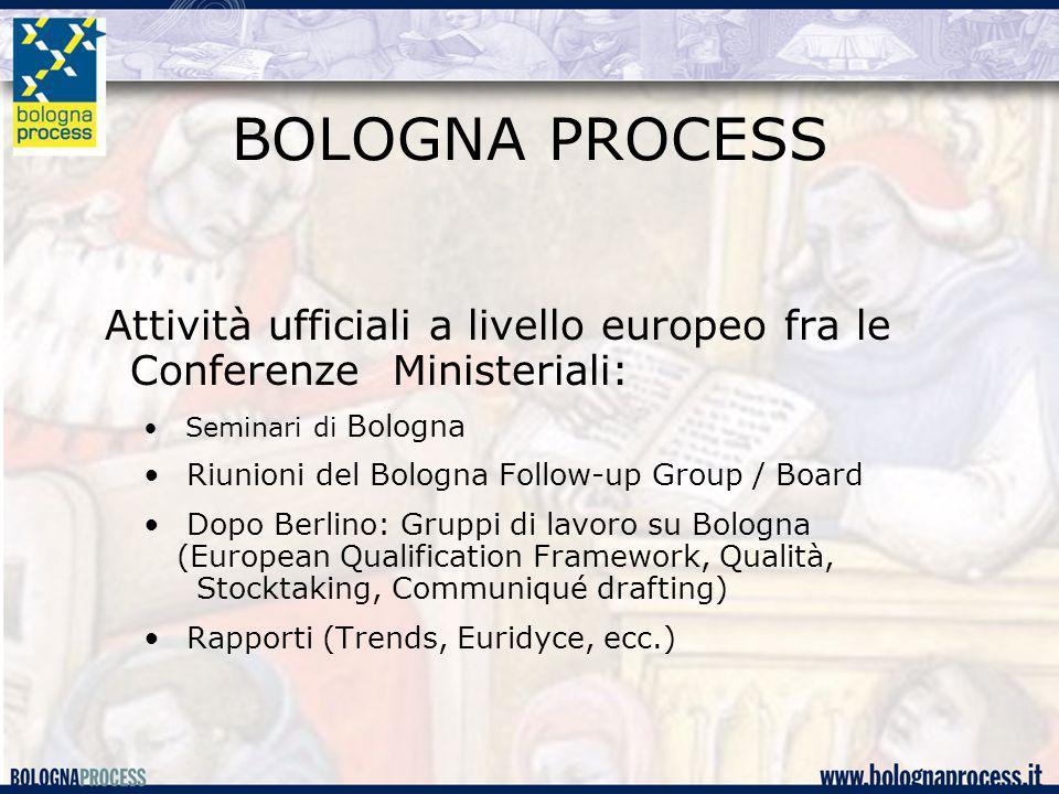 BOLOGNA PROCESS Attività ufficiali a livello europeo fra le Conferenze Ministeriali: Seminari di Bologna Riunioni del Bologna Follow-up Group / Board