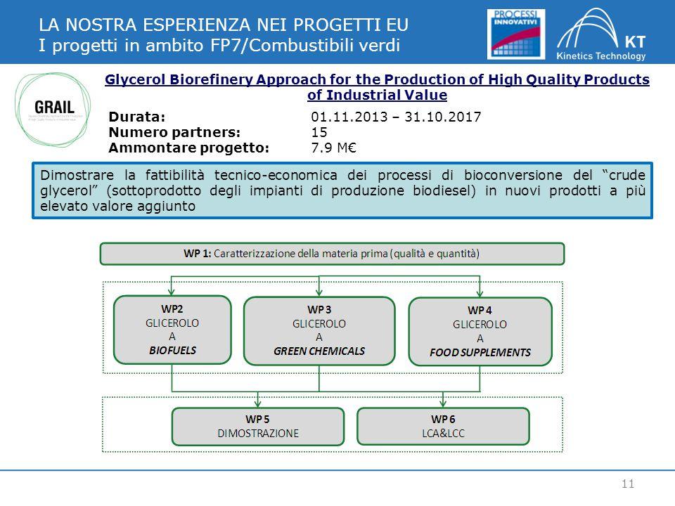 LA NOSTRA ESPERIENZA NEI PROGETTI EU I progetti in ambito FP7/Combustibili verdi 11 Glycerol Biorefinery Approach for the Production of High Quality Products of Industrial Value Dimostrare la fattibilità tecnico-economica dei processi di bioconversione del crude glycerol (sottoprodotto degli impianti di produzione biodiesel) in nuovi prodotti a più elevato valore aggiunto Durata:01.11.2013 – 31.10.2017 Numero partners:15 Ammontare progetto: 7.9 M€