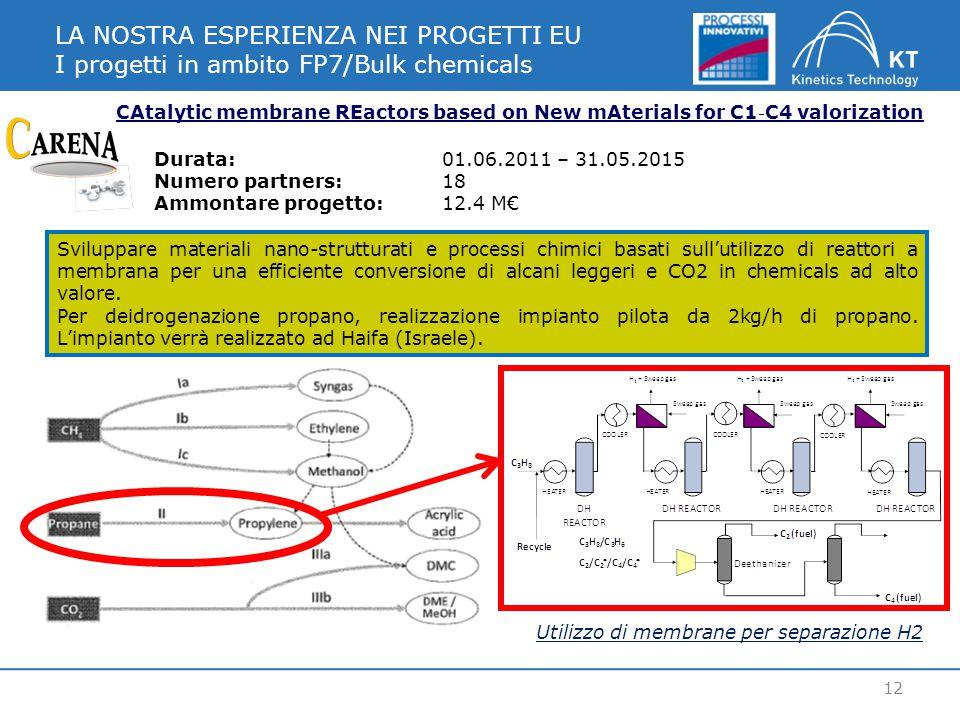 LA NOSTRA ESPERIENZA NEI PROGETTI EU I progetti in ambito FP7/Bulk chemicals 12 CAtalytic membrane REactors based on New mAterials for C1 ‐ C4 valoriz