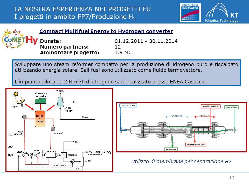 LA NOSTRA ESPERIENZA NEI PROGETTI EU I progetti in ambito FP7/Produzione H 2 13 Compact Multifuel Energy to Hydrogen converter Sviluppare uno steam reformer compatto per la produzione di idrogeno puro e riscaldato utilizzando energia solare.