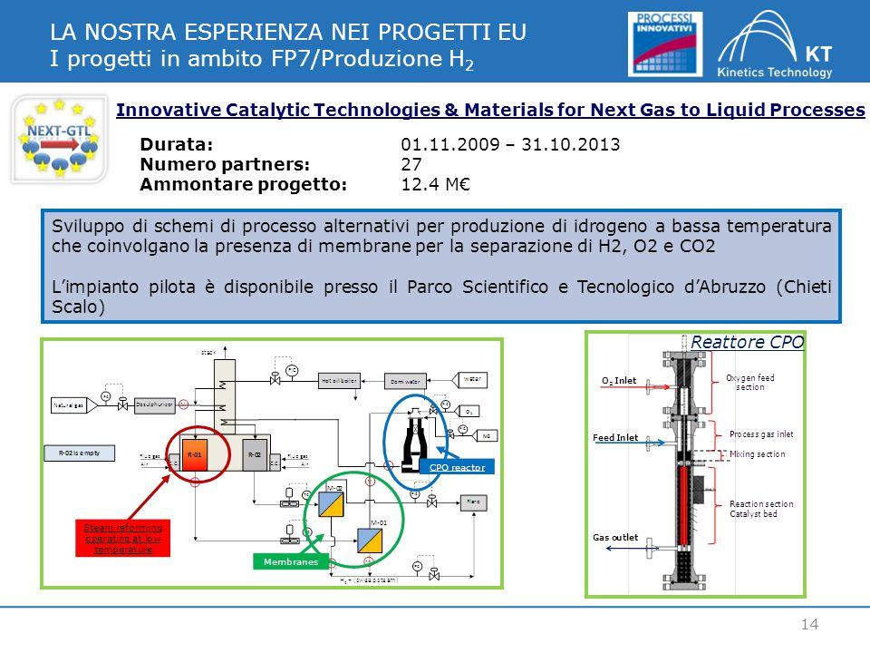LA NOSTRA ESPERIENZA NEI PROGETTI EU I progetti in ambito FP7/Produzione H 2 14 Innovative Catalytic Technologies & Materials for Next Gas to Liquid Processes Sviluppo di schemi di processo alternativi per produzione di idrogeno a bassa temperatura che coinvolgano la presenza di membrane per la separazione di H2, O2 e CO2 L'impianto pilota è disponibile presso il Parco Scientifico e Tecnologico d'Abruzzo (Chieti Scalo) Durata:01.11.2009 – 31.10.2013 Numero partners:27 Ammontare progetto: 12.4 M€ Reattore CPO