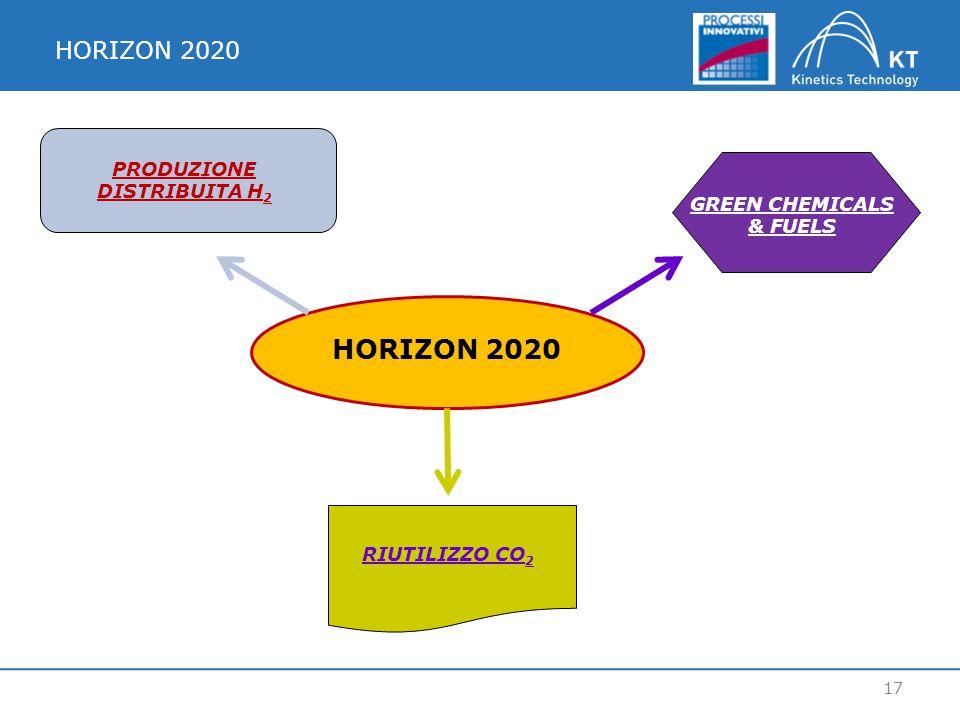 HORIZON 2020 17 HORIZON 2020 PRODUZIONE DISTRIBUITA H 2 GREEN CHEMICALS & FUELS RIUTILIZZO CO 2