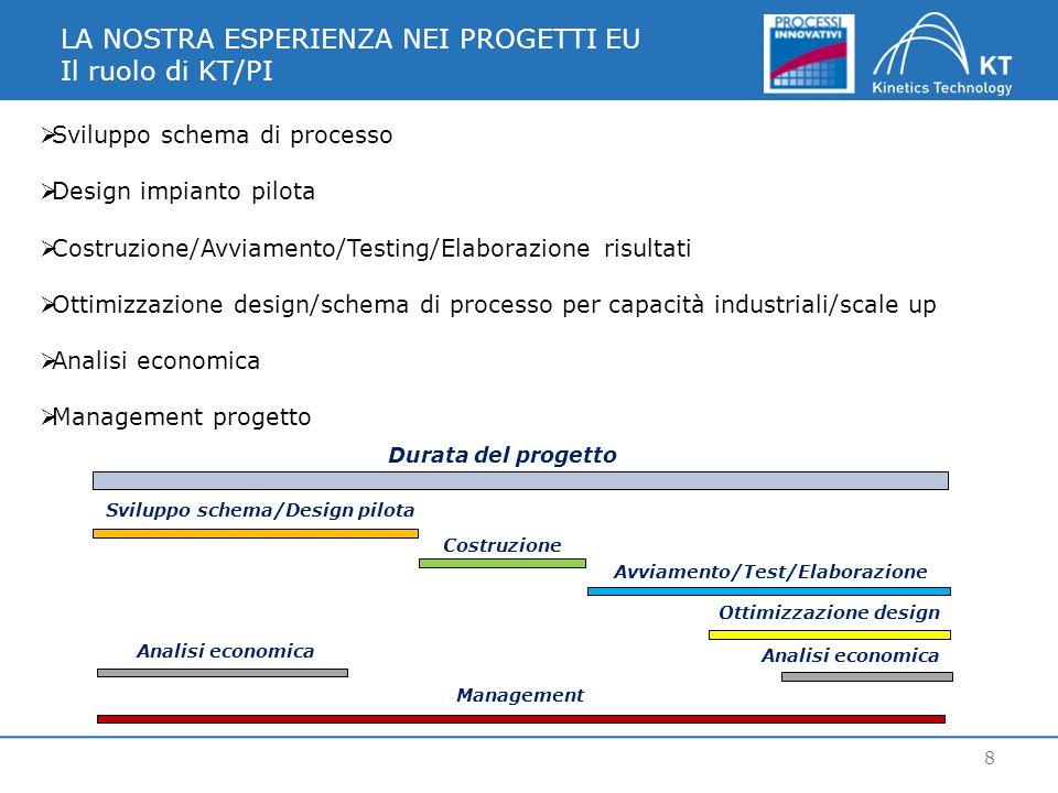 LA NOSTRA ESPERIENZA NEI PROGETTI EU Il ruolo di KT/PI 8  Sviluppo schema di processo  Design impianto pilota  Costruzione/Avviamento/Testing/Elabo