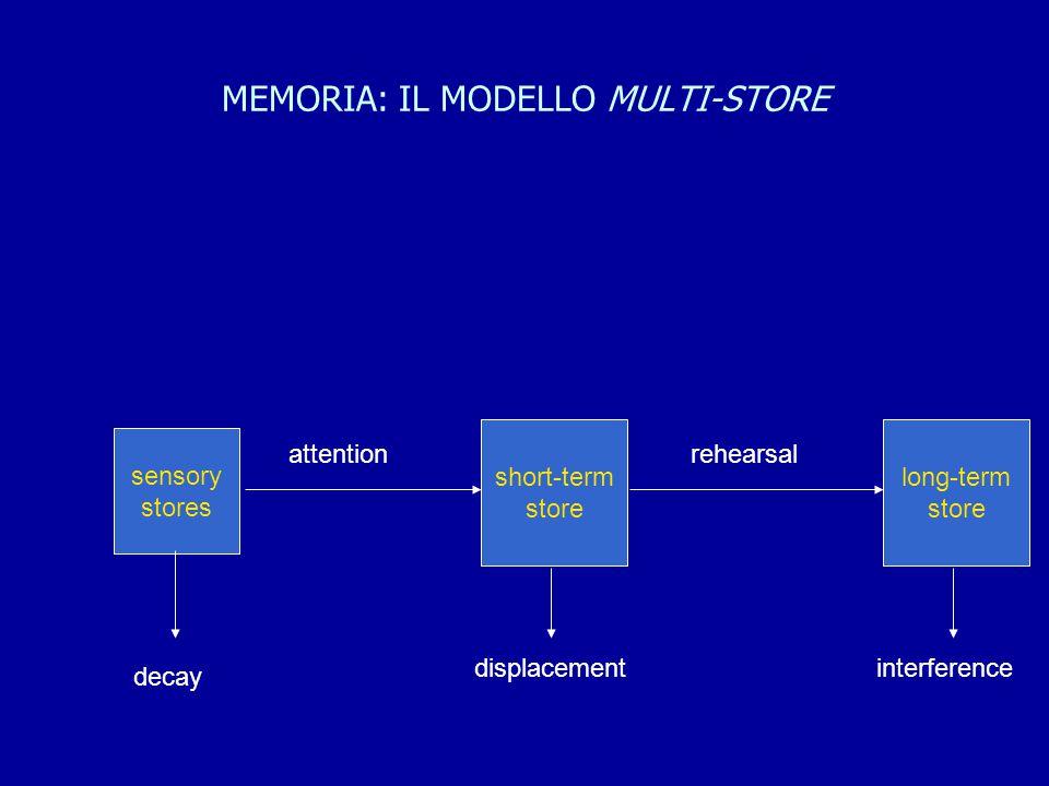 MEMORIA: IL MODELLO MULTI-STORE sensory stores short-term store long-term store attentionrehearsal decay displacementinterference