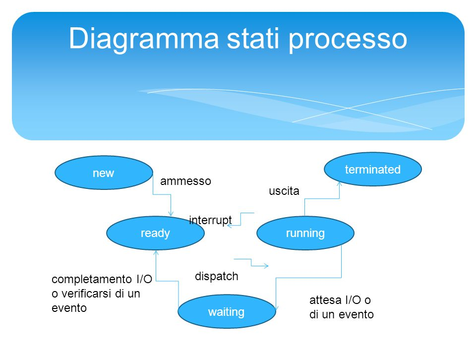 Diagramma stati processo new terminated readyrunning waiting ammesso uscita dispatch interrupt completamento I/O o verificarsi di un evento attesa I/O