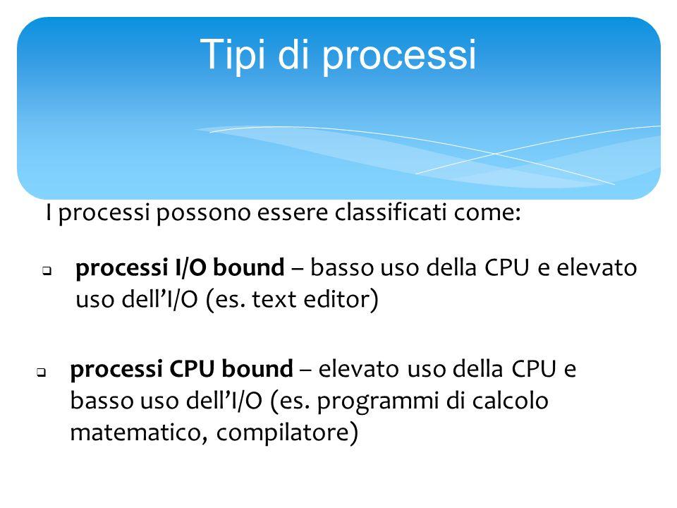Tipi di processi I processi possono essere classificati come:  processi I/O bound – basso uso della CPU e elevato uso dell'I/O (es.