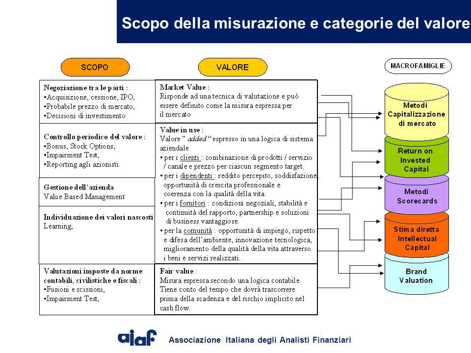 Associazione Italiana degli Analisti Finanziari Scopo della misurazione e categorie del valore