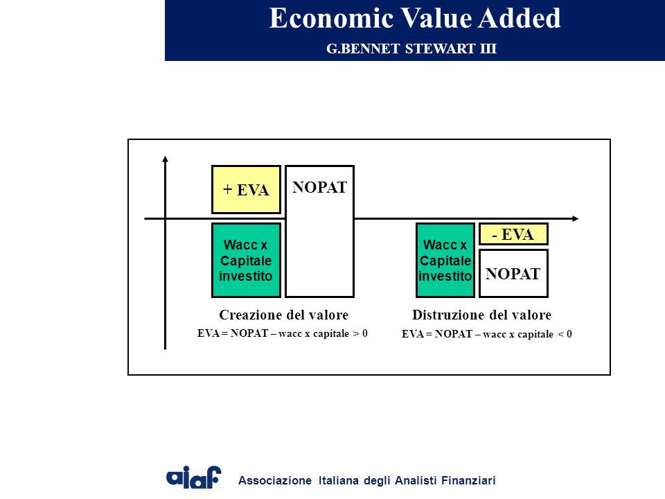 Associazione Italiana degli Analisti Finanziari Economic Value Added G.BENNET STEWART III Wacc x Capitale investito NOPAT + EVA Wacc x Capitale investito - EVA NOPAT Creazione del valoreDistruzione del valore EVA = NOPAT – wacc x capitale > 0 EVA = NOPAT – wacc x capitale < 0
