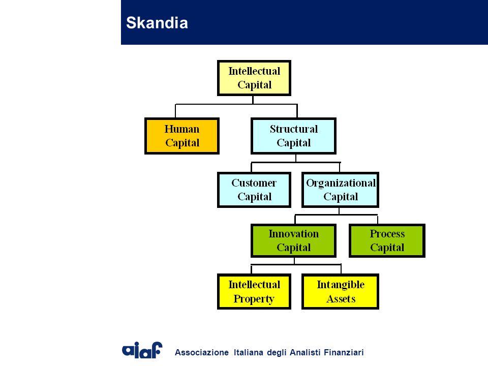 Associazione Italiana degli Analisti Finanziari Skandia