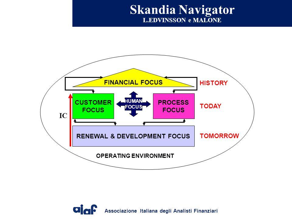Associazione Italiana degli Analisti Finanziari Skandia Navigator L.EDVINSSON e MALONE HUMAN FOCUS FINANCIAL FOCUS CUSTOMER FOCUS PROCESS FOCUS RENEWAL & DEVELOPMENT FOCUS OPERATING ENVIRONMENT IC HISTORY TODAY TOMORROW