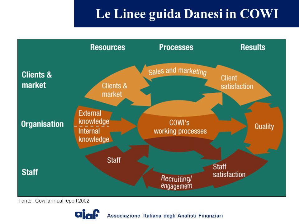 Associazione Italiana degli Analisti Finanziari Le Linee guida Danesi in COWI Fonte : Cowi annual report 2002