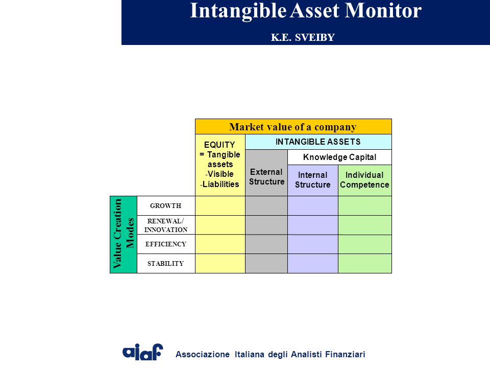 Associazione Italiana degli Analisti Finanziari Intangible Asset Monitor K.E. SVEIBY Market value of a company EQUITY = Tangible assets -Visible -Liab