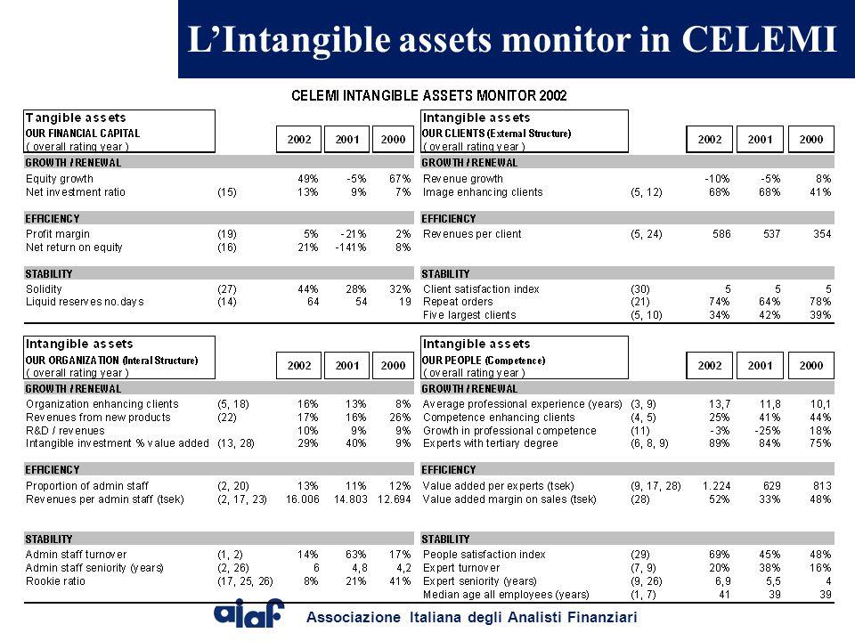 Associazione Italiana degli Analisti Finanziari L'Intangible assets monitor in CELEMI
