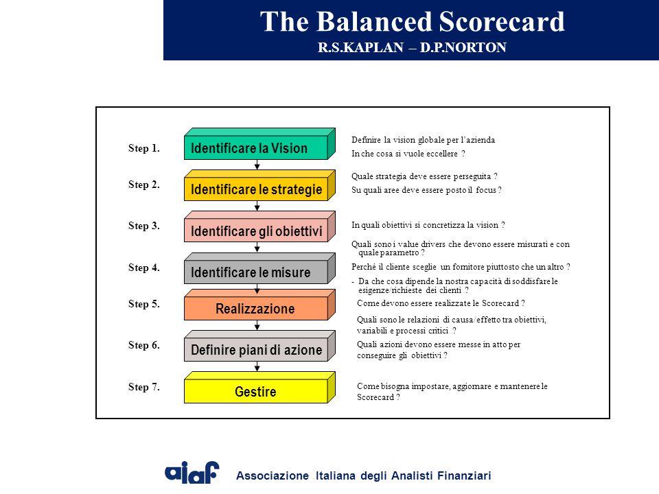 Associazione Italiana degli Analisti Finanziari The Balanced Scorecard R.S.KAPLAN – D.P.NORTON Identificare la Vision Definire la vision globale per l'azienda In che cosa si vuole eccellere .