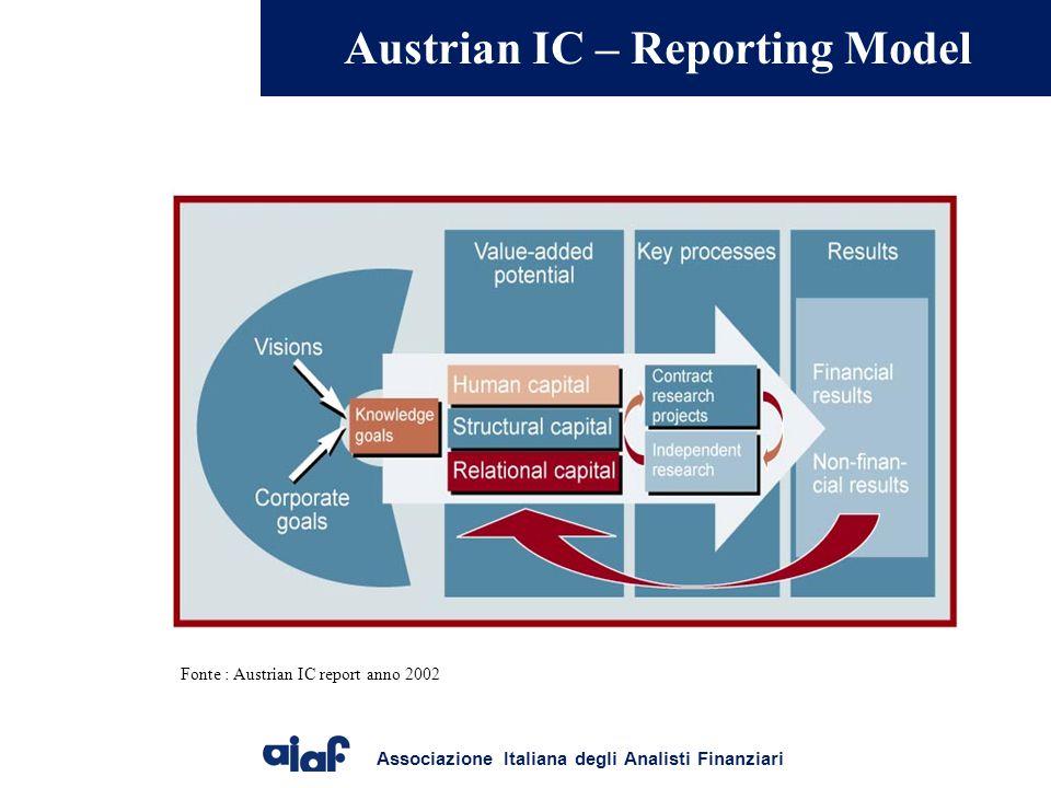 Associazione Italiana degli Analisti Finanziari Austrian IC – Reporting Model Fonte : Austrian IC report anno 2002