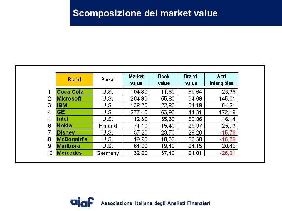 Associazione Italiana degli Analisti Finanziari Scomposizione del market value