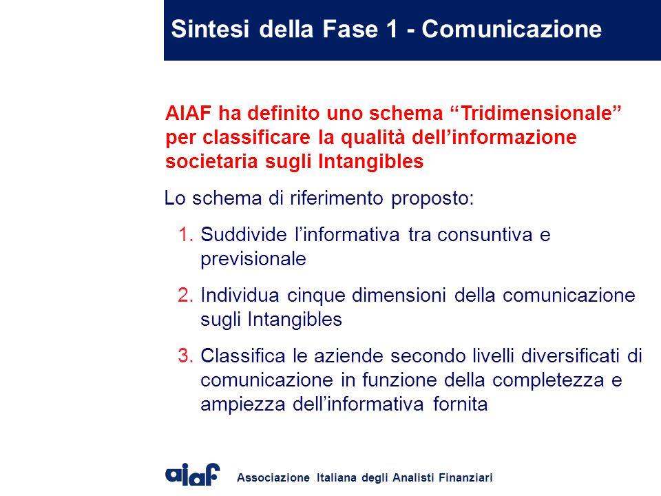 Associazione Italiana degli Analisti Finanziari AIAF ha definito uno schema Tridimensionale per classificare la qualità dell'informazione societaria sugli Intangibles Lo schema di riferimento proposto: 1.Suddivide l'informativa tra consuntiva e previsionale 2.Individua cinque dimensioni della comunicazione sugli Intangibles 3.Classifica le aziende secondo livelli diversificati di comunicazione in funzione della completezza e ampiezza dell'informativa fornita Sintesi della Fase 1 - Comunicazione