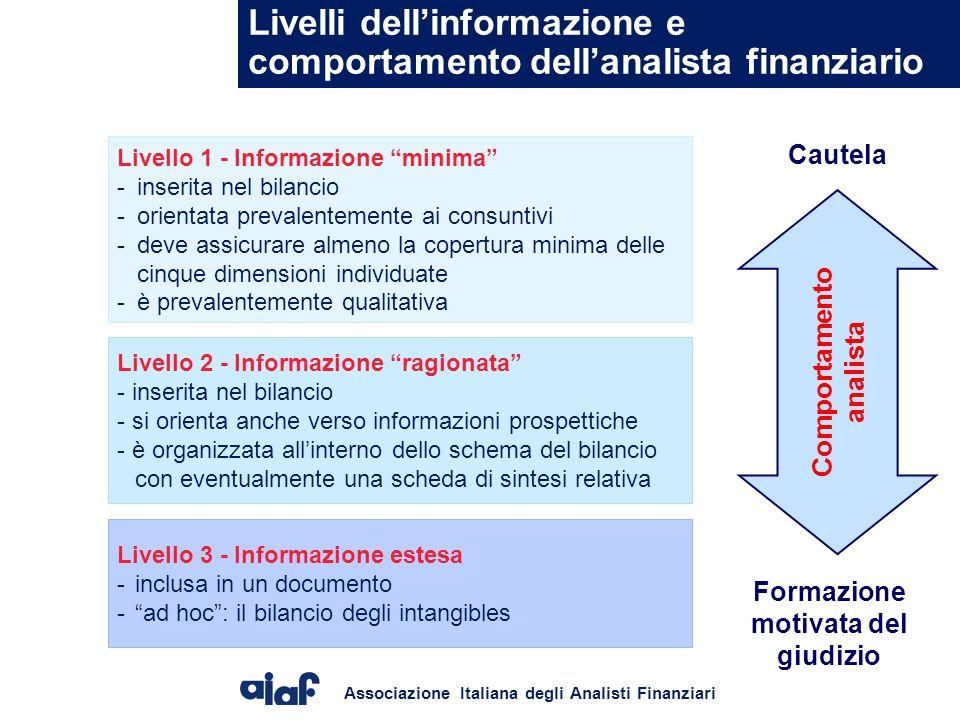 Associazione Italiana degli Analisti Finanziari Livelli dell'informazione e comportamento dell'analista finanziario Livello 3 - Informazione estesa -inclusa in un documento - ad hoc : il bilancio degli intangibles Livello 1 - Informazione minima - inserita nel bilancio - orientata prevalentemente ai consuntivi - deve assicurare almeno la copertura minima delle cinque dimensioni individuate - è prevalentemente qualitativa Livello 2 - Informazione ragionata - inserita nel bilancio - si orienta anche verso informazioni prospettiche - è organizzata all'interno dello schema del bilancio con eventualmente una scheda di sintesi relativa Comportamento analista Cautela Formazione motivata del giudizio