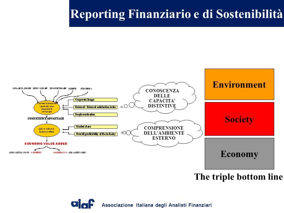 Associazione Italiana degli Analisti Finanziari Reporting Finanziario e di Sostenibilità Environment Society Economy The triple bottom line CONOSCENZA DELLE CAPACITA' DISTINTIVE COMPRENSIONE DELL'AMBIENTE ESTERNO