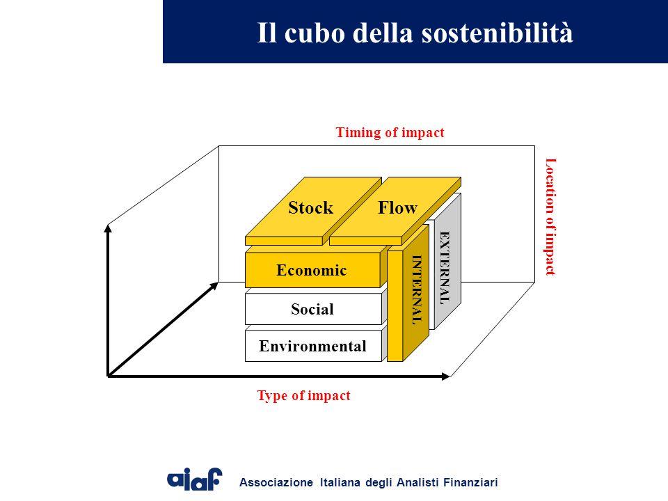 Associazione Italiana degli Analisti Finanziari Il cubo della sostenibilità Environmental Social Economic Stock INTERNAL EXTERNAL Flow Type of impact Timing of impact L o c a t i o n o f i m p a c t