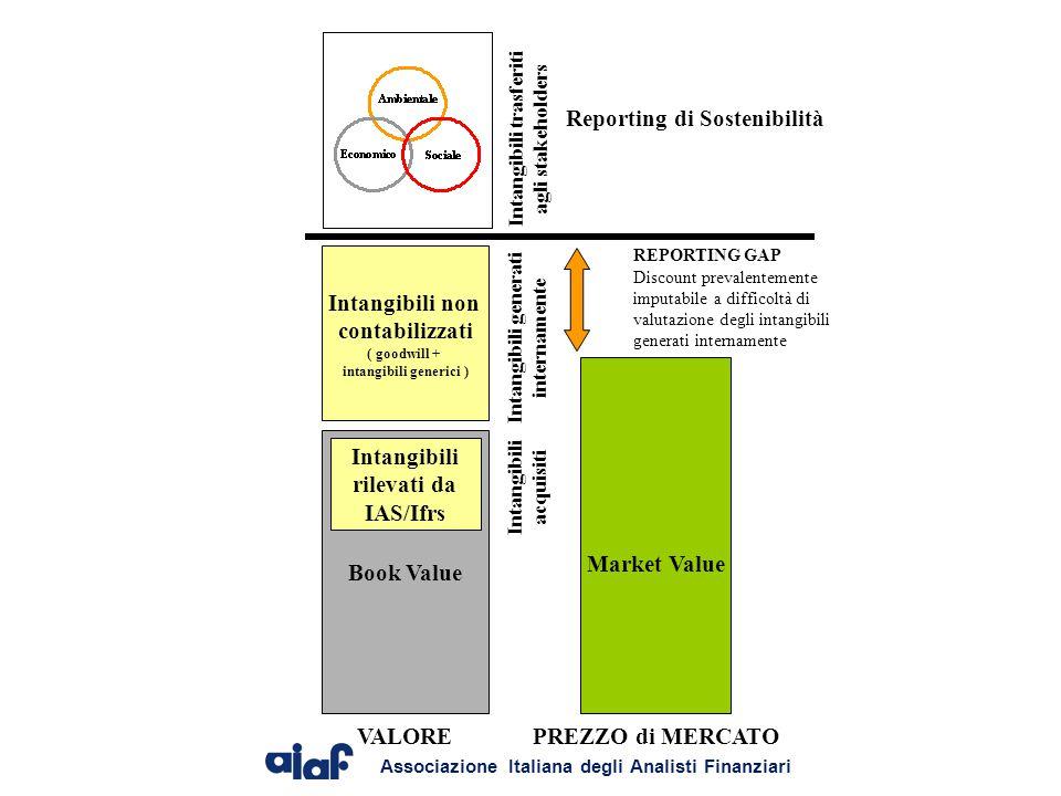 Associazione Italiana degli Analisti Finanziari Market Value Book Value Intangibili rilevati da IAS/Ifrs Intangibili non contabilizzati ( goodwill + intangibili generici ) I n t a n g i b i l i a c q u i s i t i I n t a n g i b i l i g e n e r a t i i n t e r n a m e n t e REPORTING GAP Discount prevalentemente imputabile a difficoltà di valutazione degli intangibili generati internamente VALOREPREZZO di MERCATO I n t a n g i b i l i t r a s f e r i t i a g l i s t a k e h o l d e r s Reporting di Sostenibilità